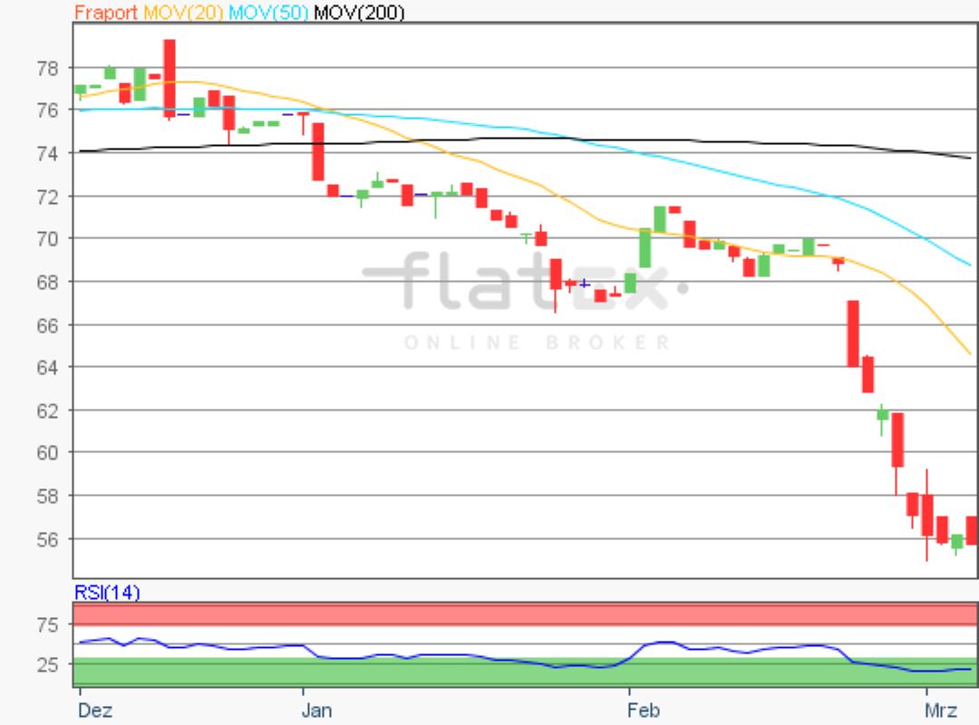 flatex-fraport-05032020.png