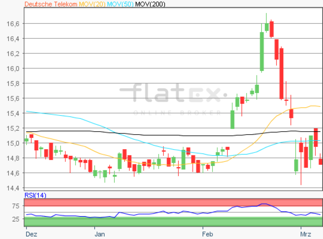 flatex-deutschetelekom-06032020.png