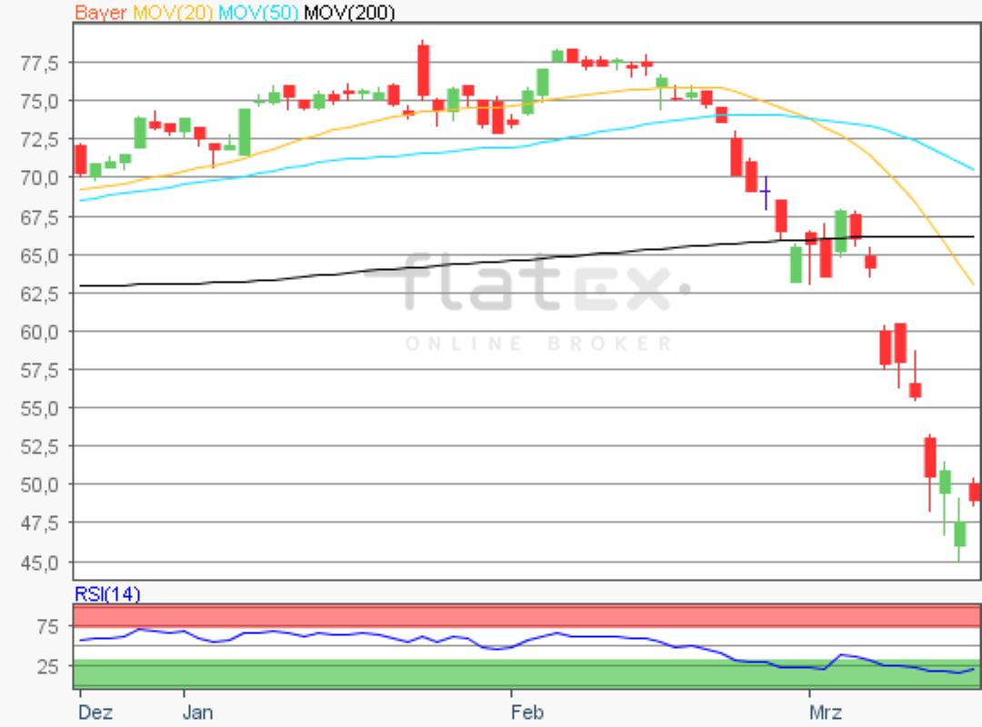 flatex-bayer-17032020.png