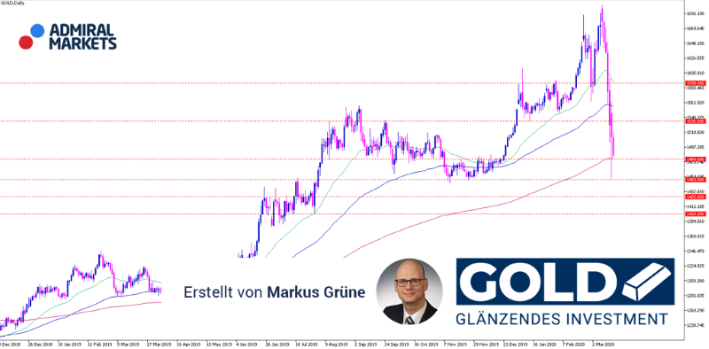 gold-aktuelle-analyse-17032020_800.png