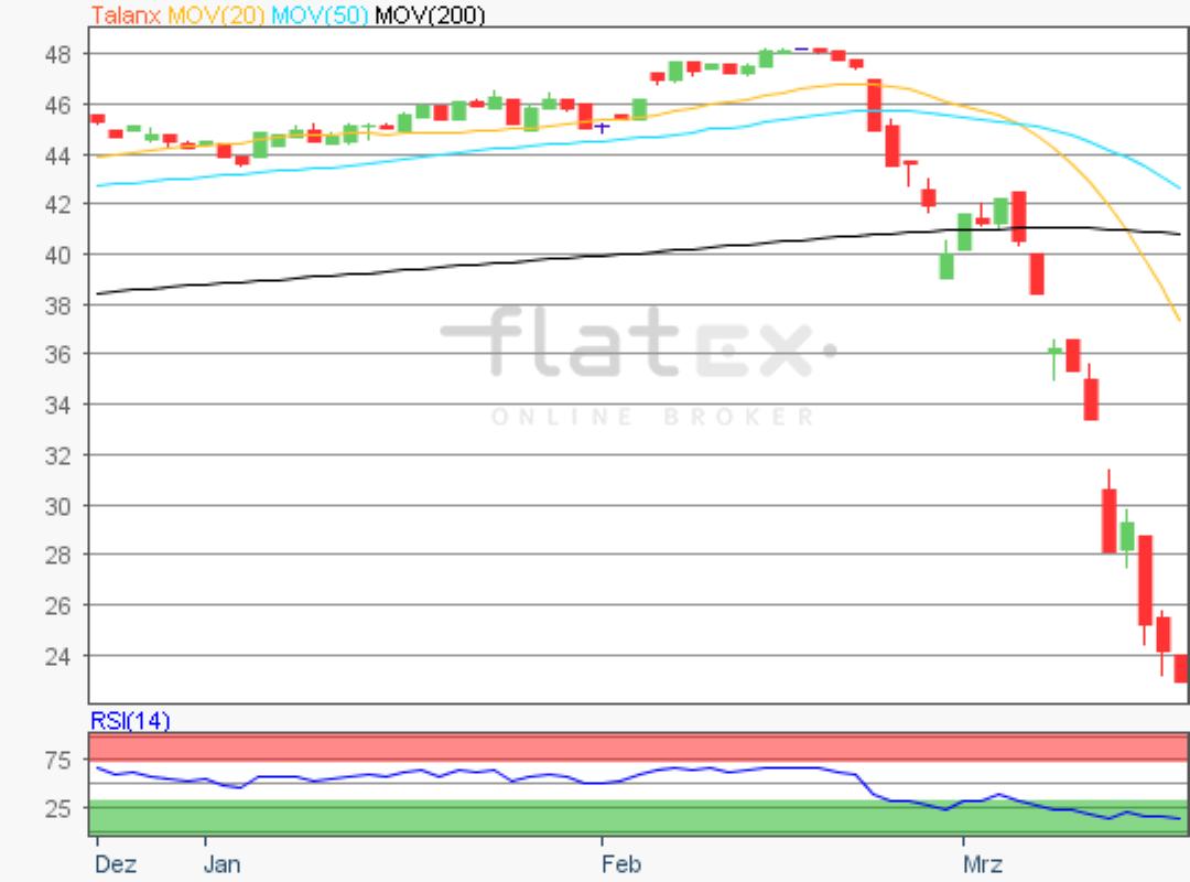 flatex-talanx-18032020.png
