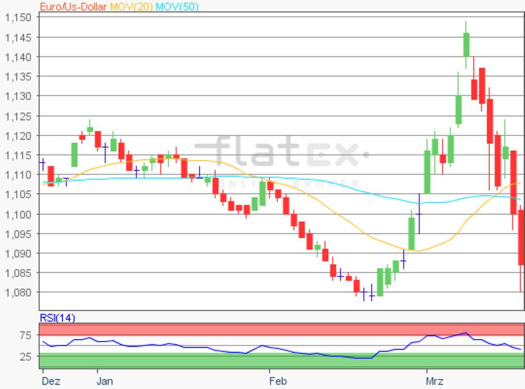 flatex-eurusd-19032020.png