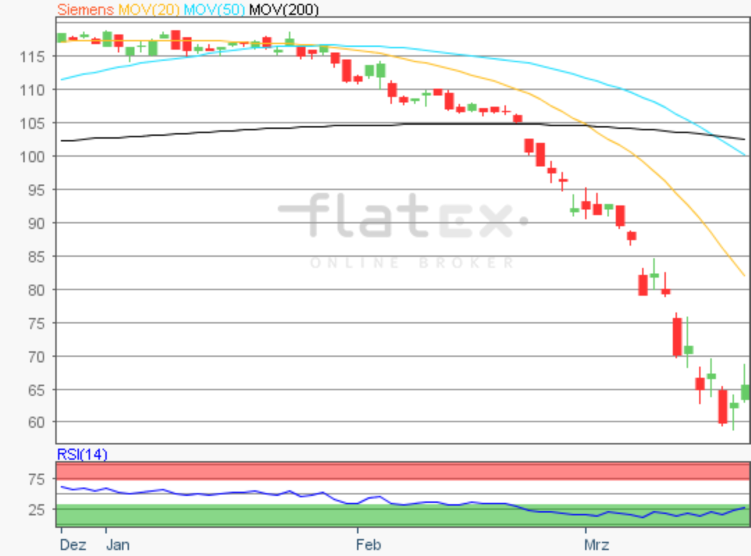 flatex-siemens-20032020.png