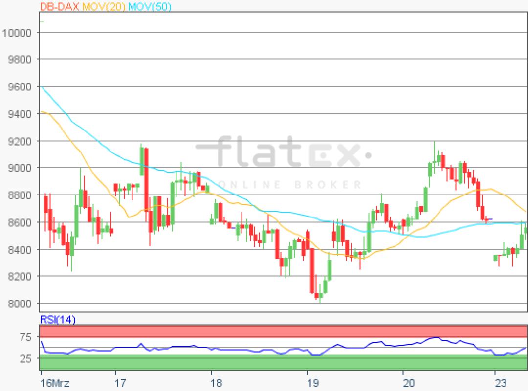 flatex-dax-update-23032020.png