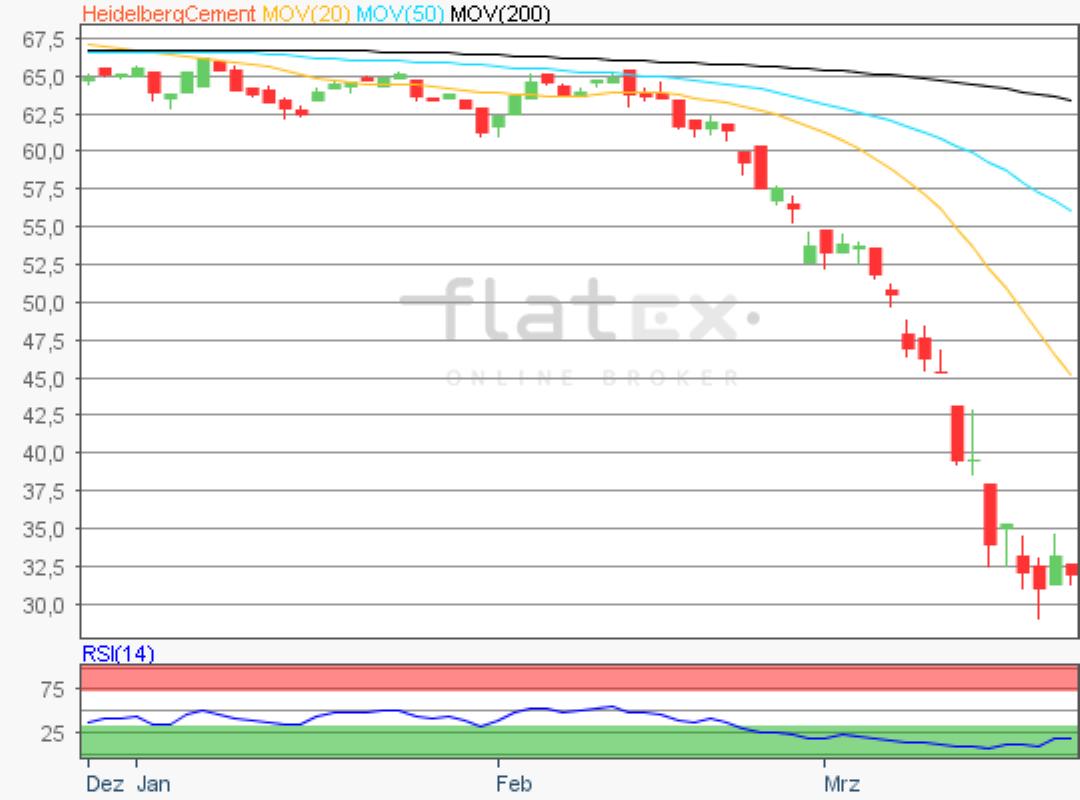 flatex-heidelbergcement-23032020.png