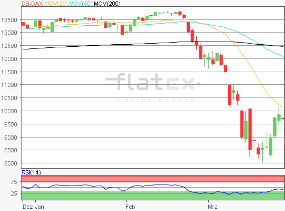 flatex-dax-26032020.png