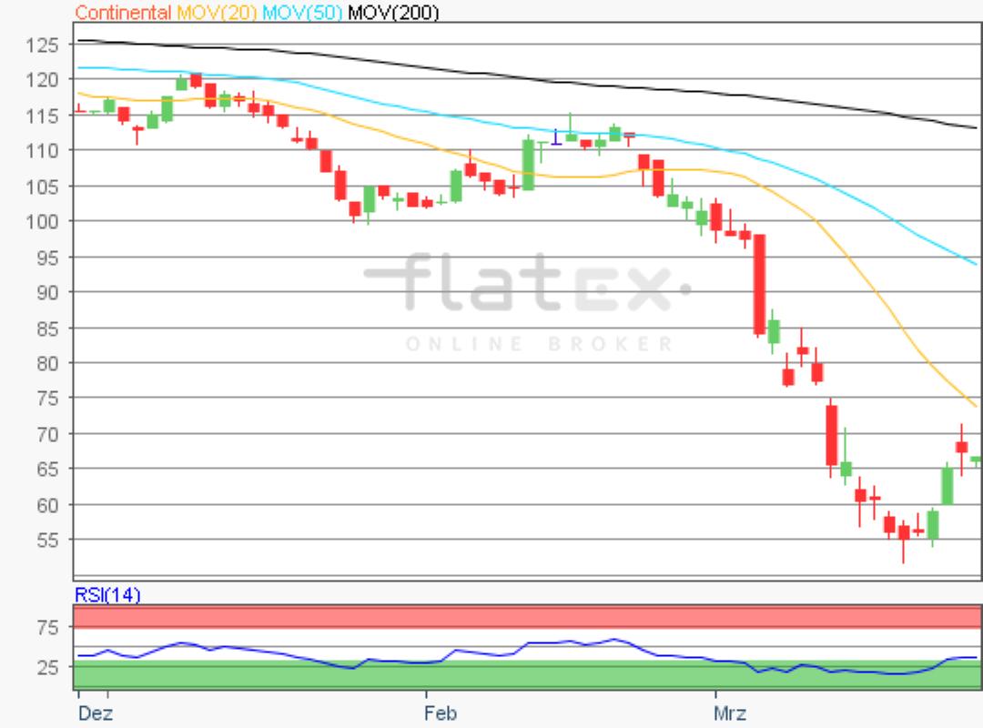 flatex-continental-26032020.png