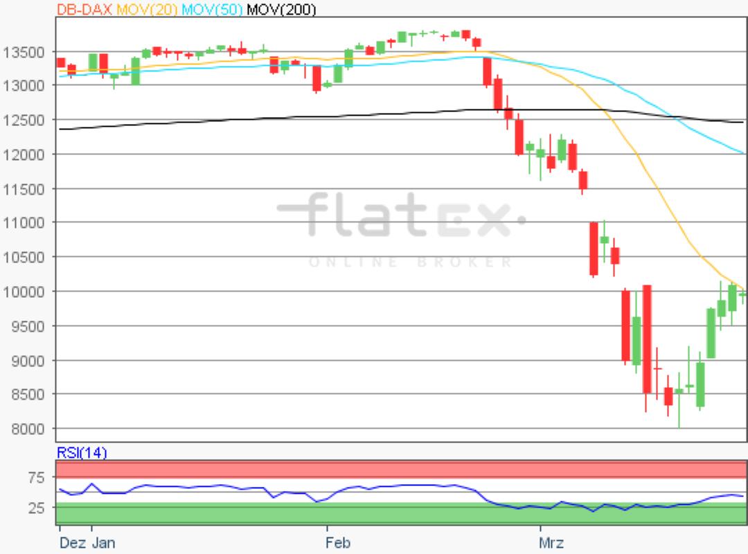 flatex-dax-27032020.png