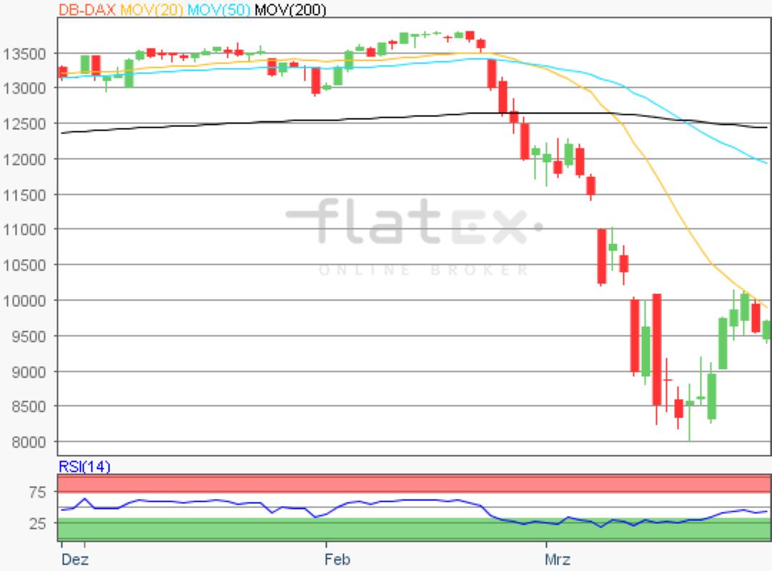 flatex-dax-30032020.png