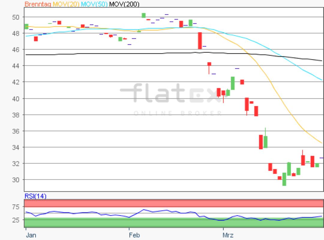 flatex-brenntag-31032020.png