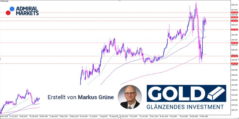 gold-aktuelle-analyse-mit-setups-31032020_800.png