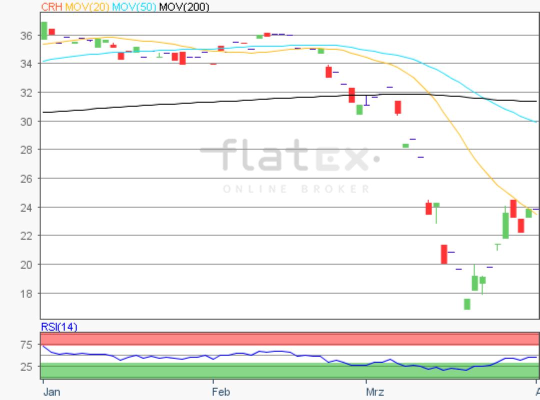 flatex-chr-01042020.png