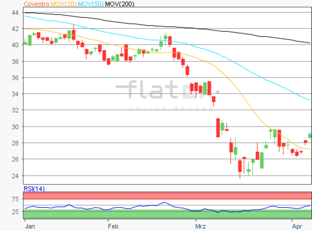 flatex-covestro-07042020.png