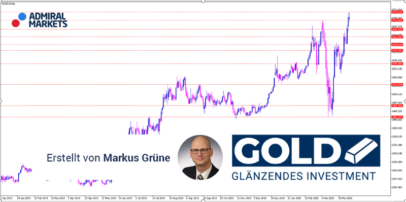 gold-analyse-aktuell-14042020-gold-trading-mit-setups_800.png