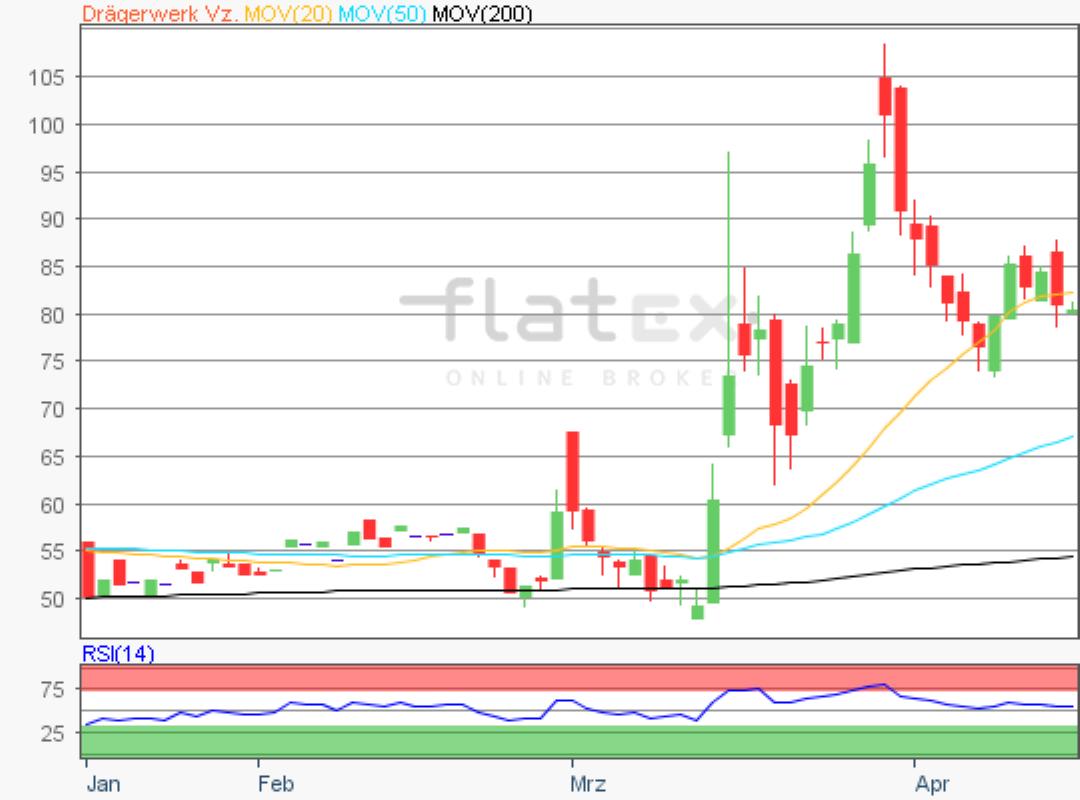 flatex-dragerwerk-17042020.png