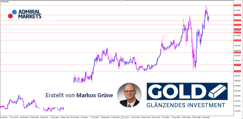 gold-analyse-aktuell-am-21042020_800.png