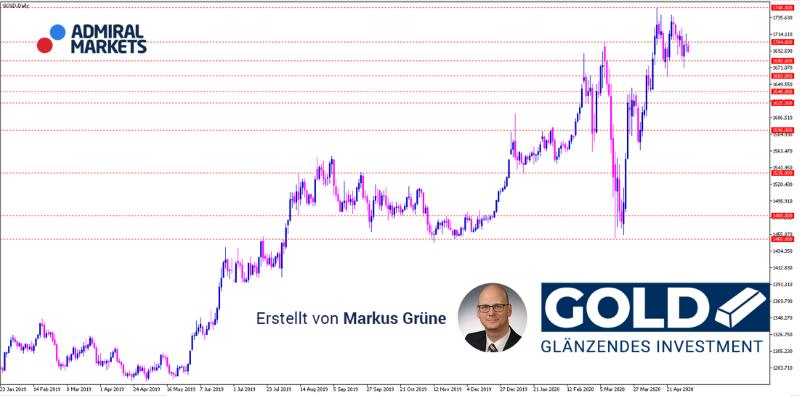 gold-analyse-05052020-mit-trading-setups_800.png