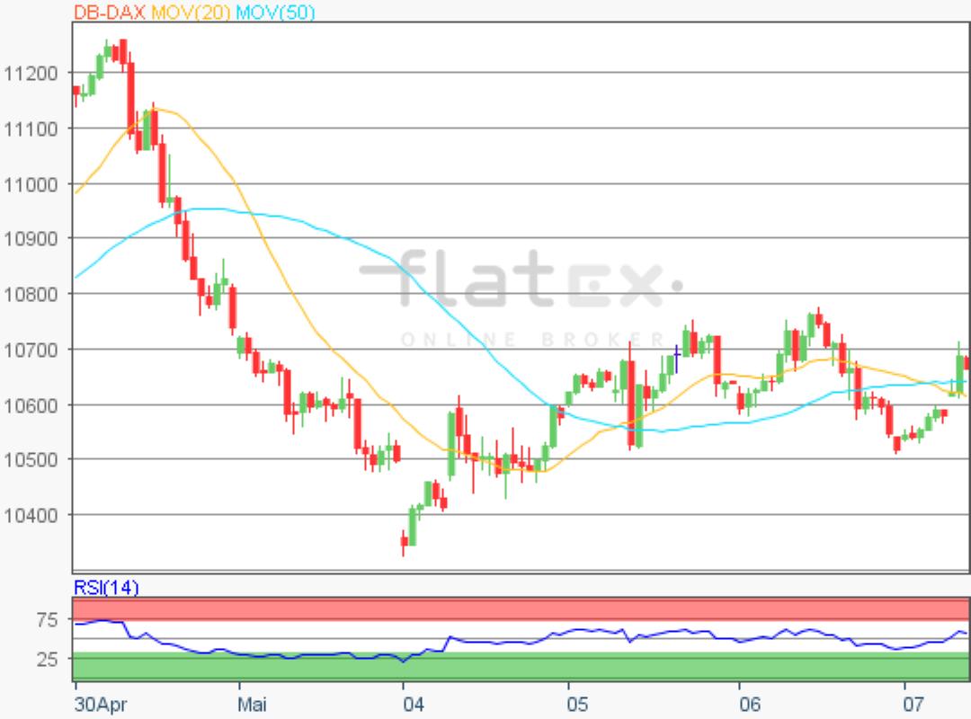 flatex-dax-update-07052020.png