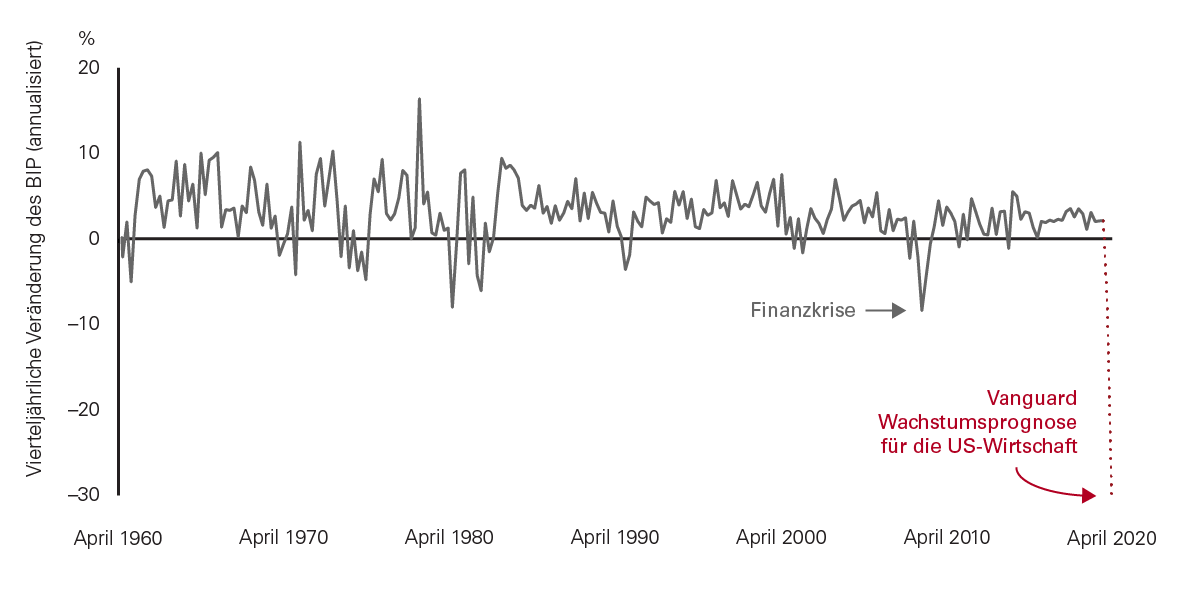 the-great-fall-in-the-global-economy-chart1-de.png