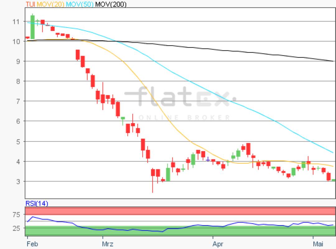 flatex-tui-08052020.png