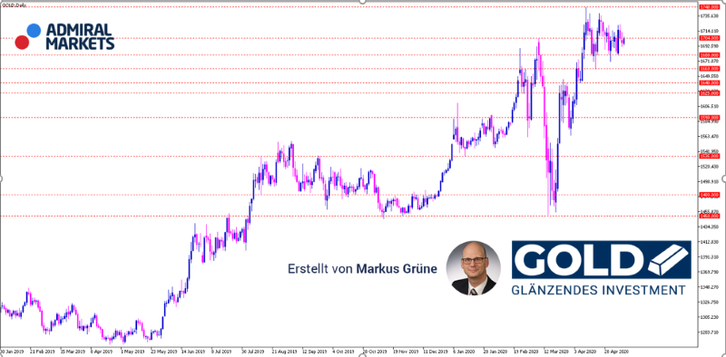 gold-aktuelle-analyse-mit-setups-12052020_800.png