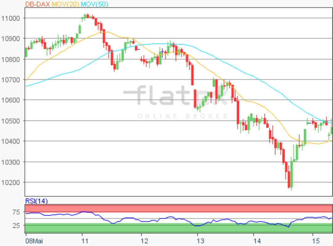 flatex-dax-update-15052020.png