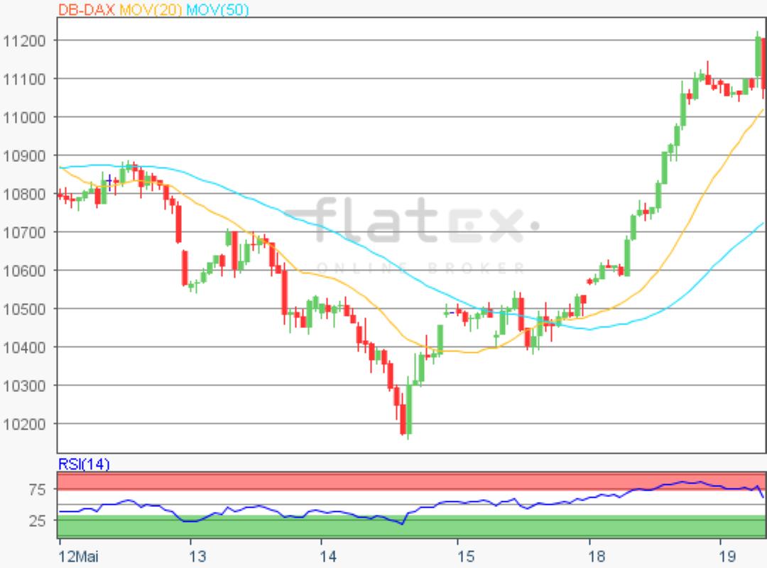 flatex-dax-update-19052020.png