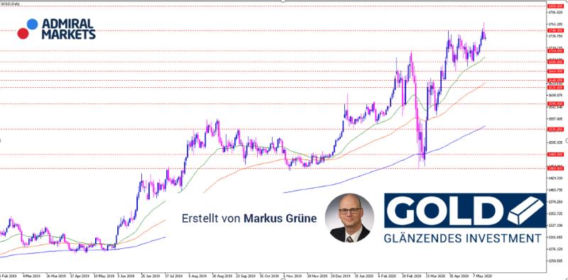gold-aktuelle-analyse-fur-aktive-trader-19052020_800.png