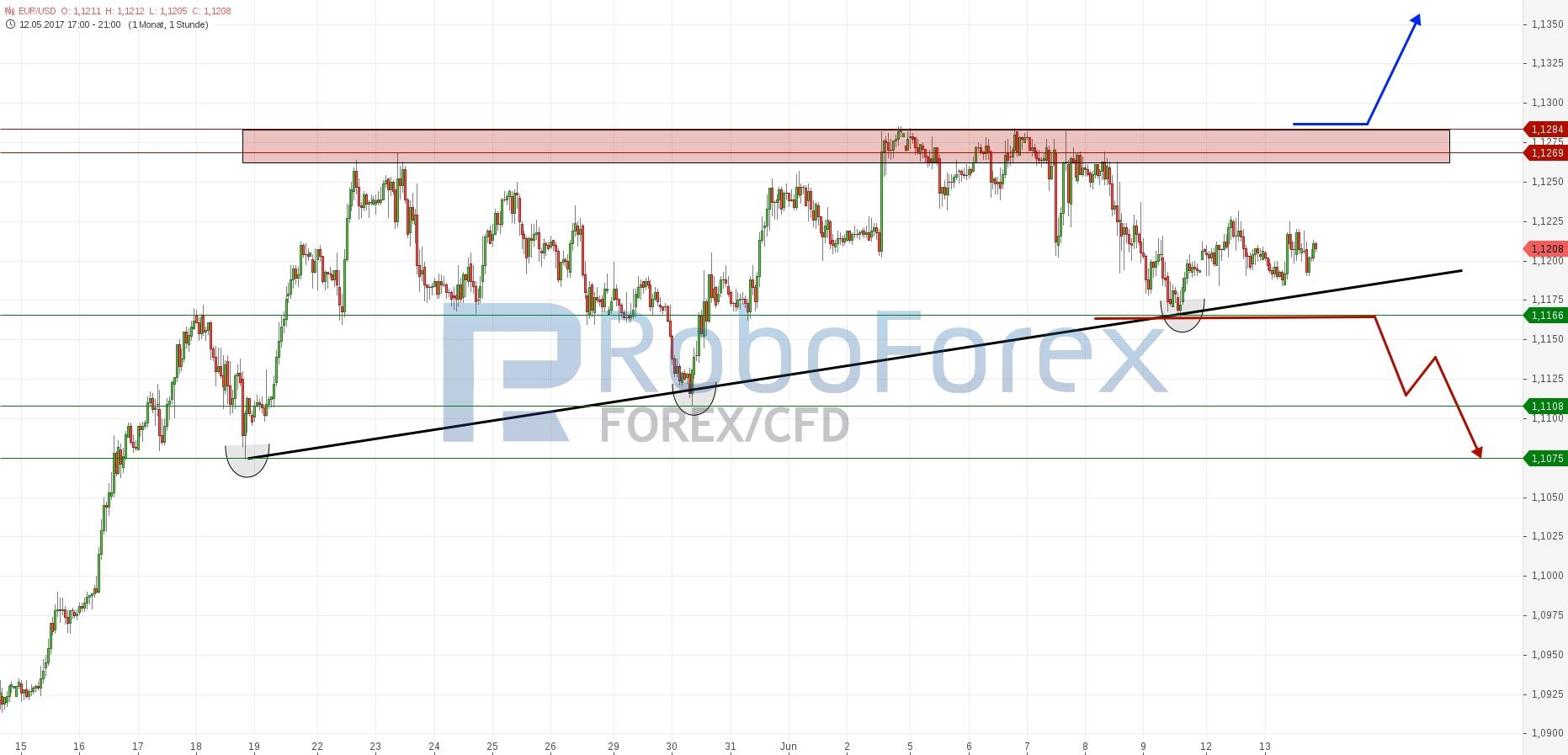 chart-13062017-2119-eurusd-roboforex.jpg