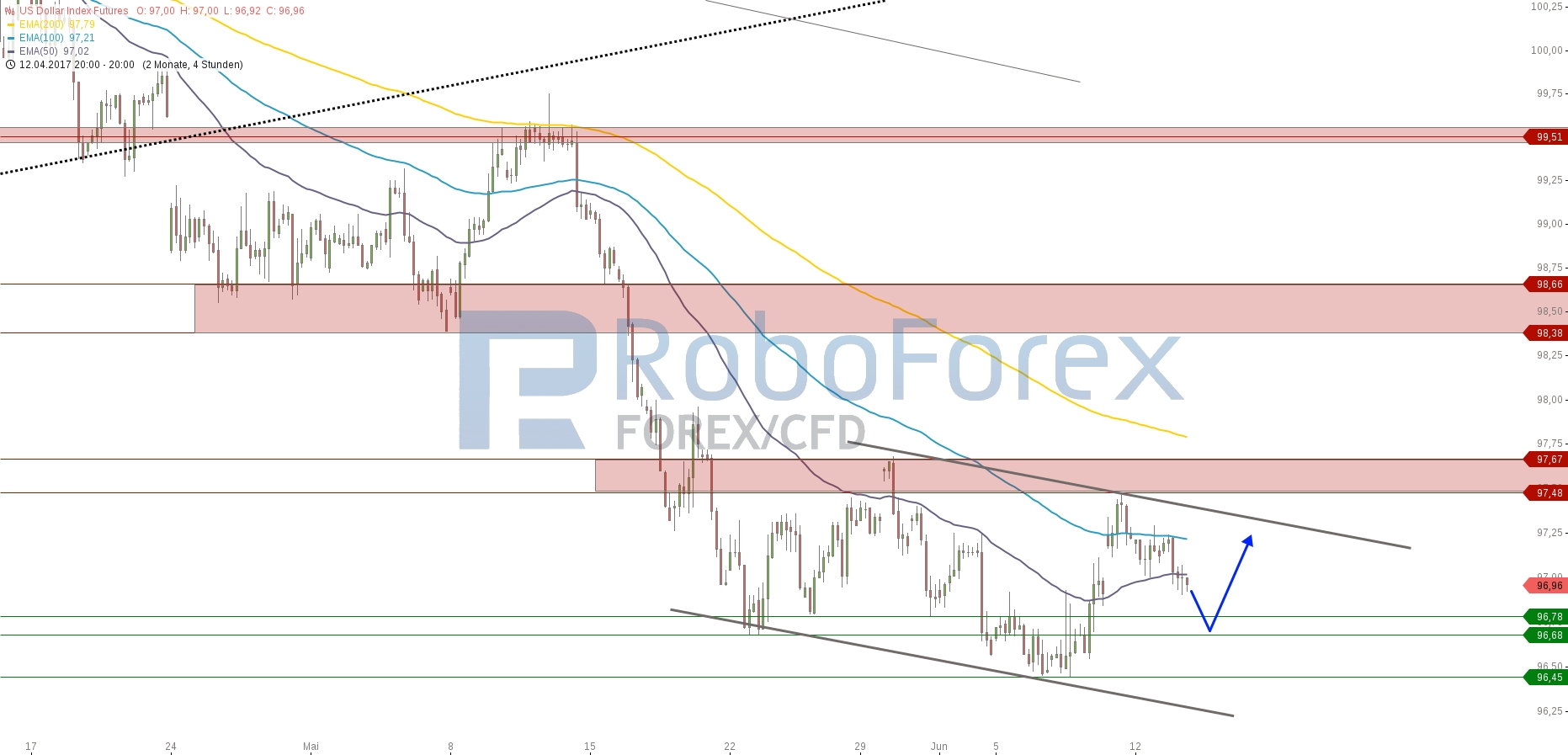 chart-13062017-2122-usdollarindexfutures-roboforex.jpg