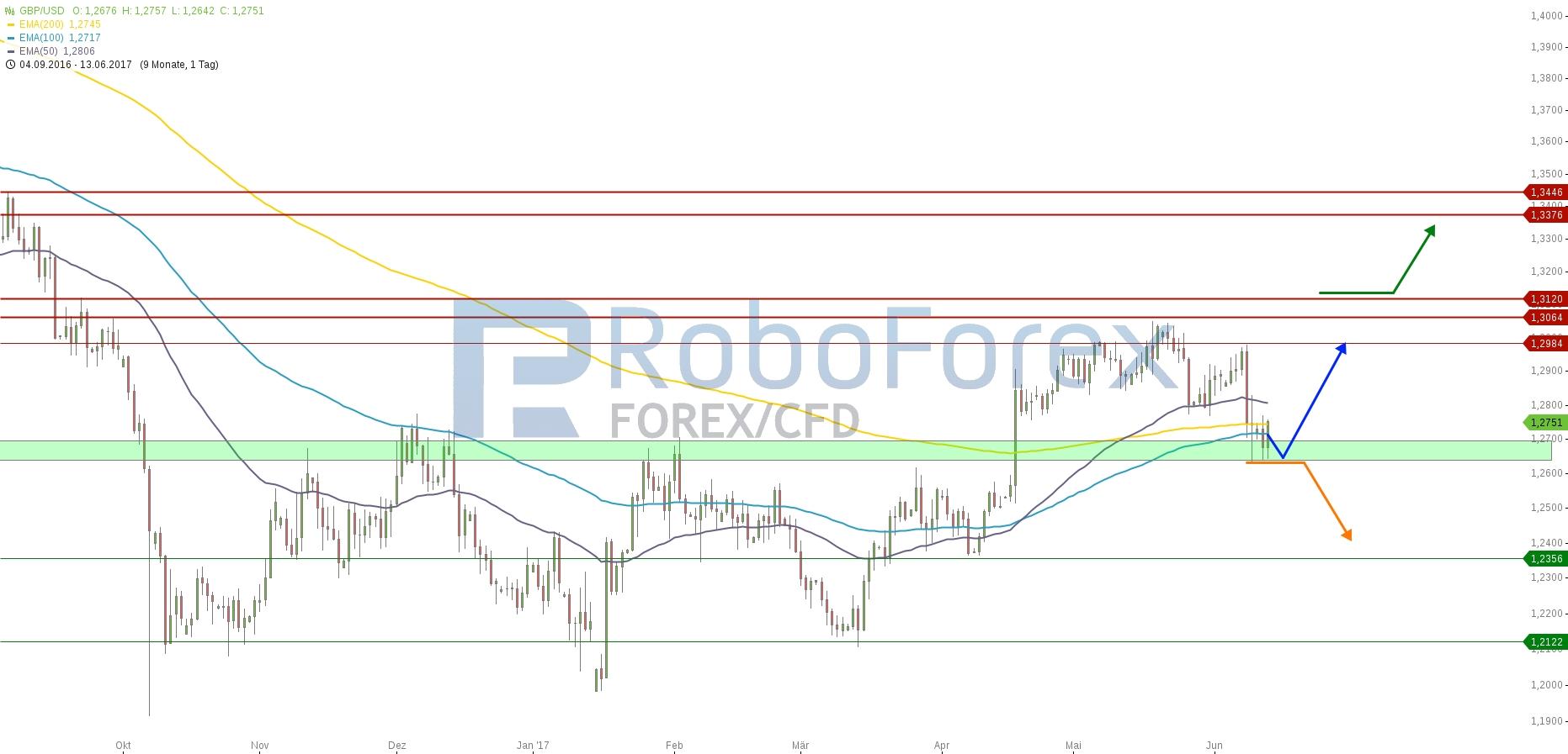 chart-13062017-2123-gbpusd-roboforex.jpg
