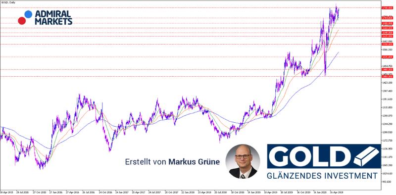 gold-analyse-setups-prognose-02062020_800.png