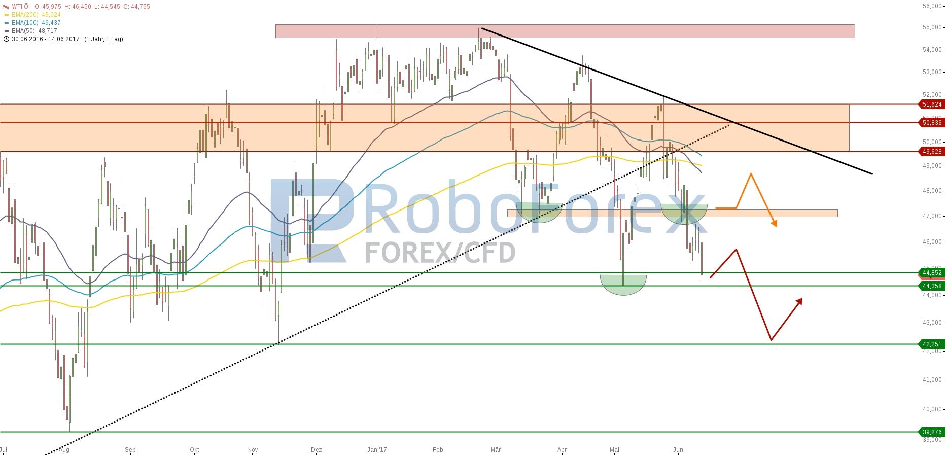chart-14062017-1936-wtil-roboforex.jpg