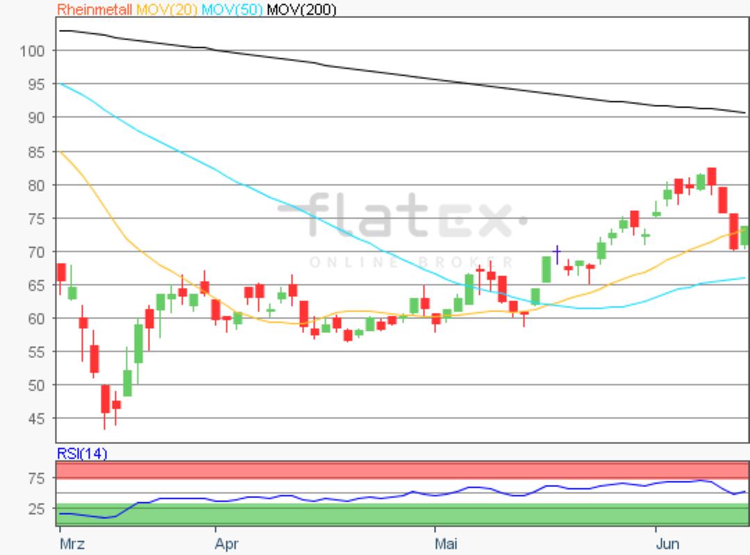 flatex-rheinmetall-12062020.png
