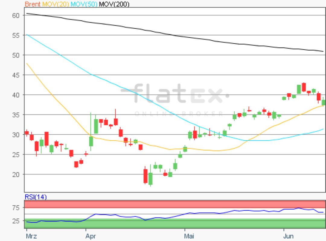 flatex-brent-15062020.png