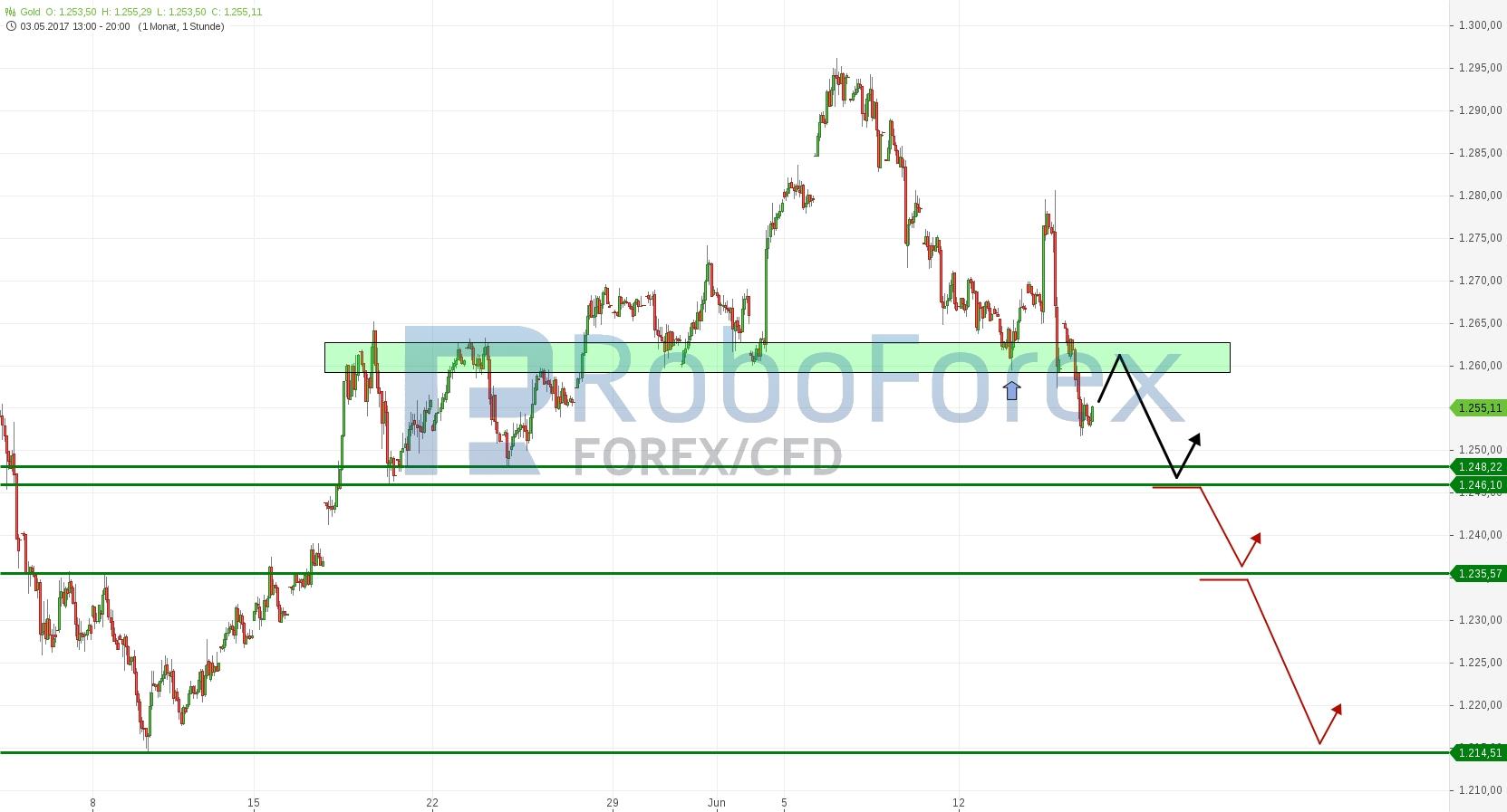 chart-15062017-2029-gold-roboforex.jpg