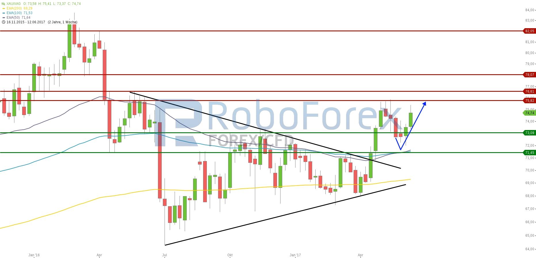 chart-15062017-2034-xauxag-roboforex.jpg