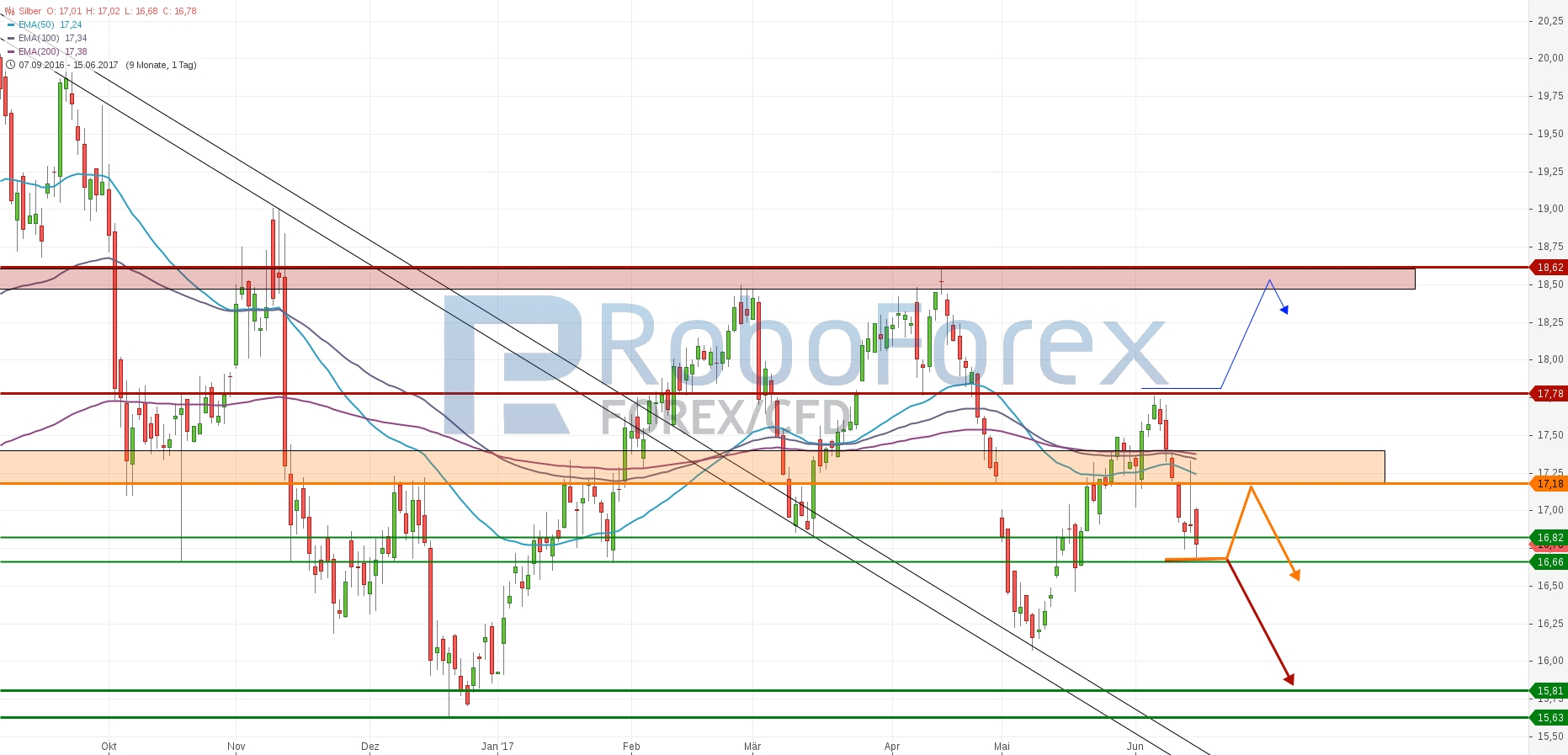 chart-15062017-2035-silber-roboforex.jpg