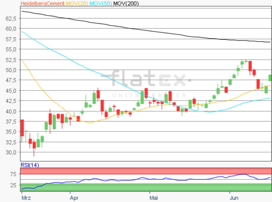 flatex-heidelbergcement-16062020.png