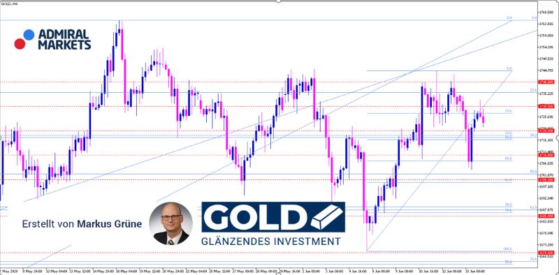 gold-aktuelle-analyse-prognoser-mit-setups-16062020_800.png