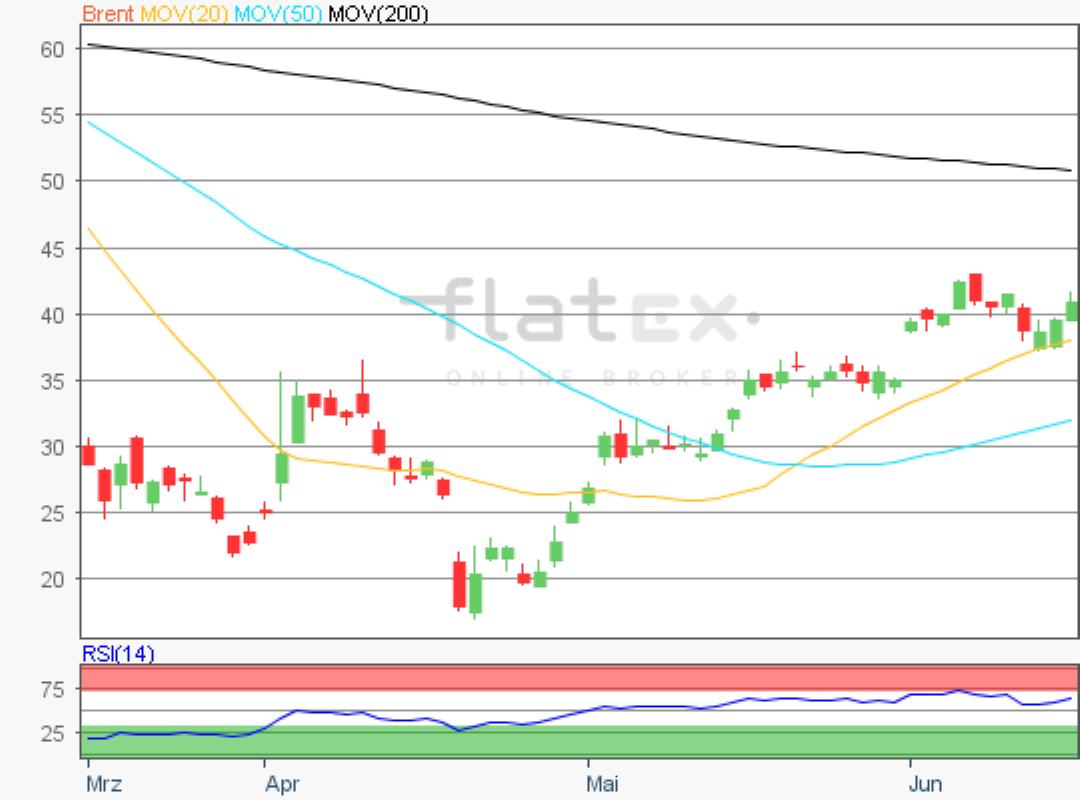 flatex-brent-17062020.png