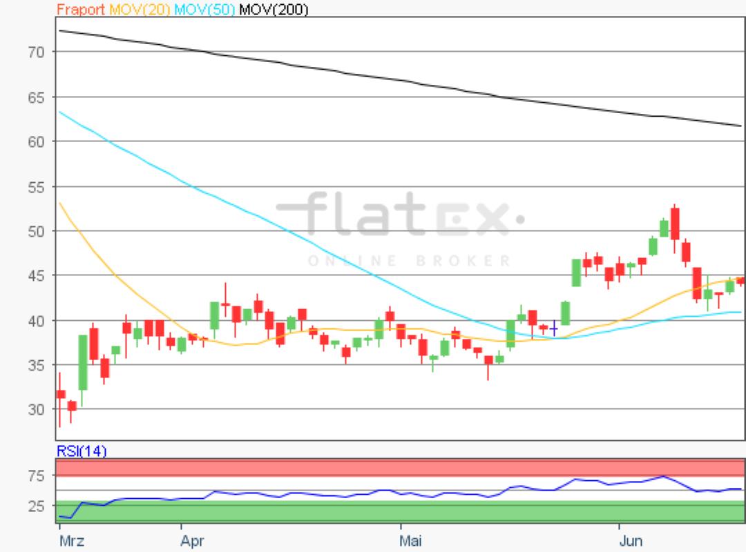flatex-fraport-17062020.png