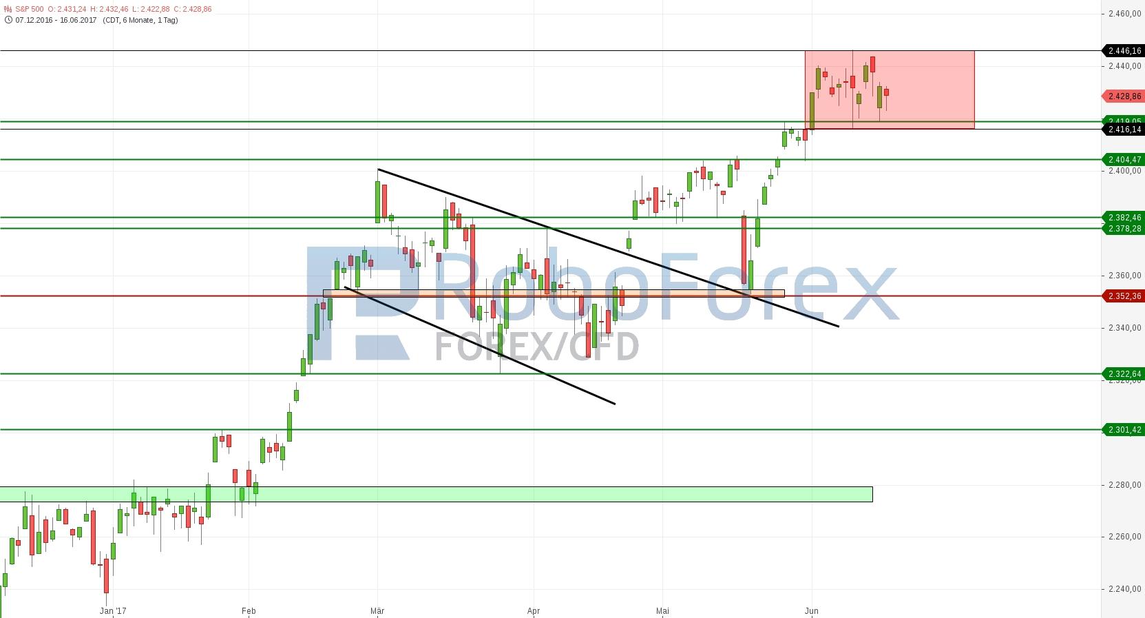 chart-16062017-2011-sp-roboforex.jpg
