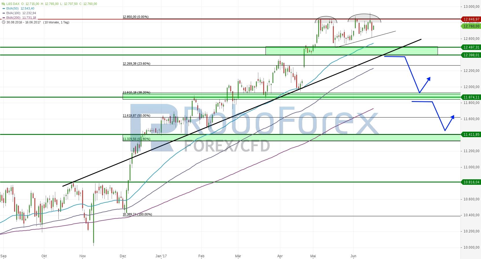 chart-17062017-1051-lsdax-roboforex.jpg