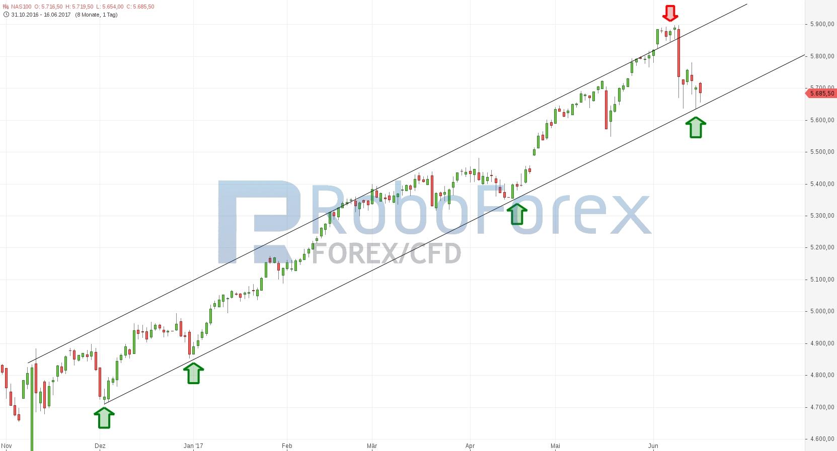 chart-17062017-1106-nas-roboforex.jpg