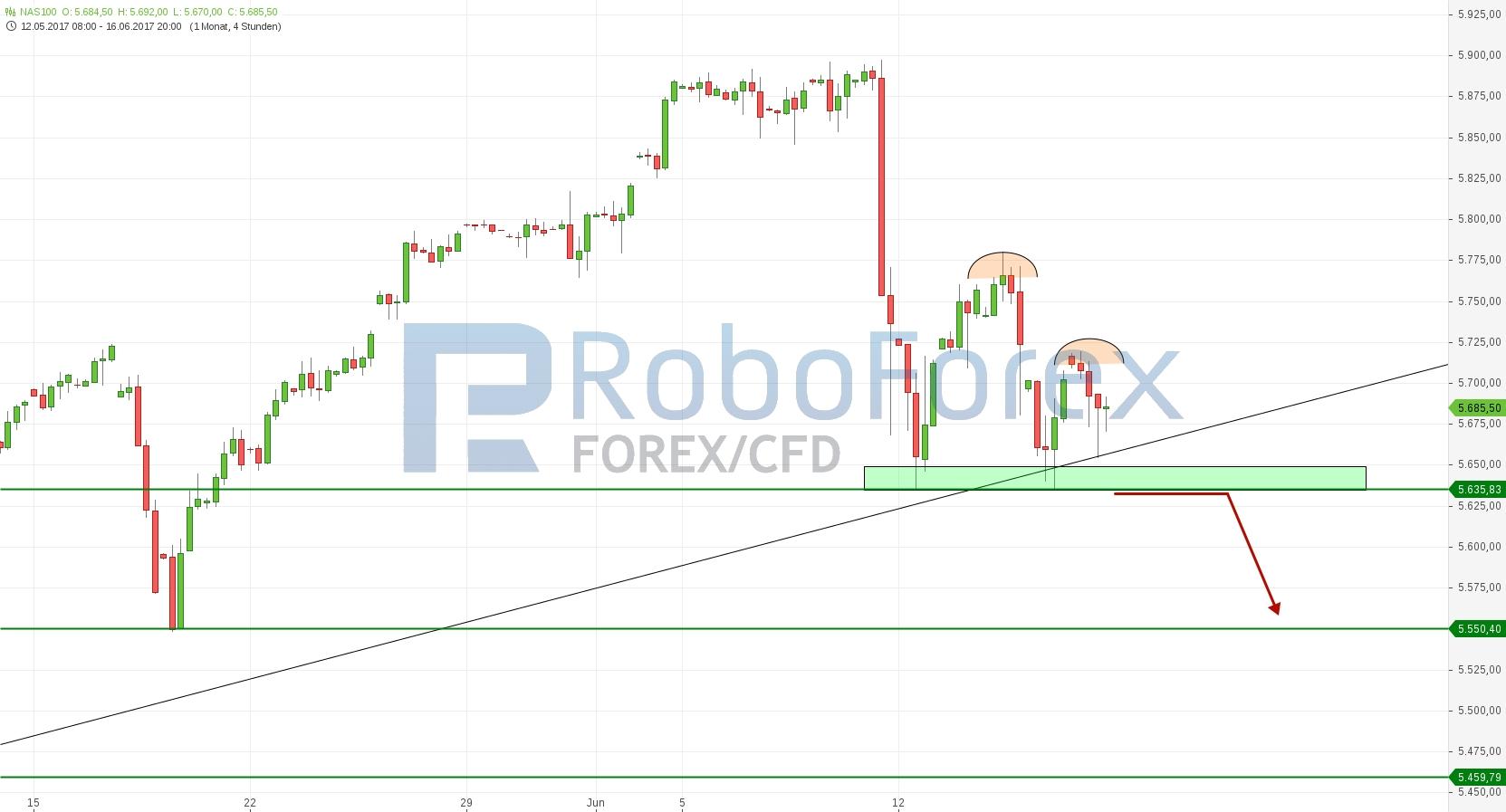 chart-17062017-1254-nas-roboforex.jpg