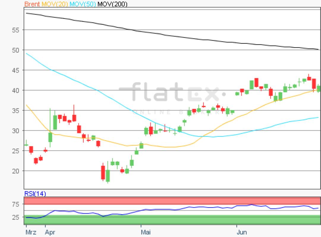 flatex-brent-26062020.png
