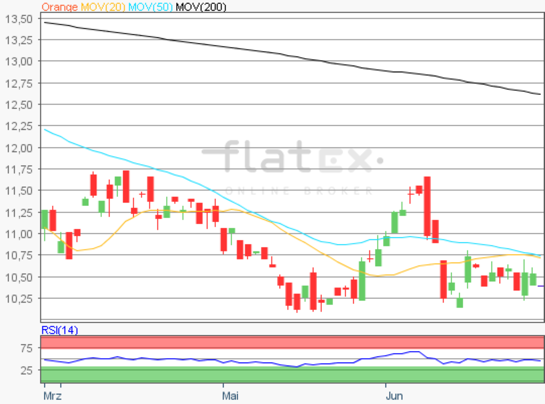 flatex-orange-29062020.png